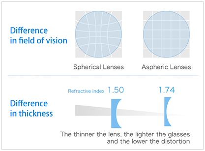 feature of High Index Aspheric Lenses
