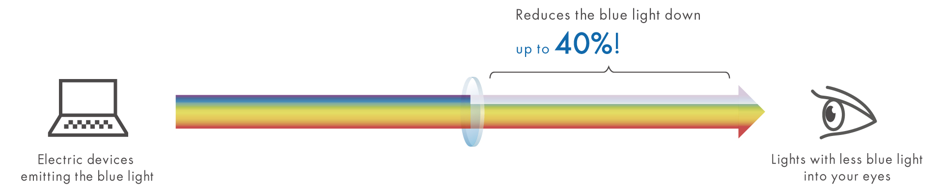 Reduces the blue light down by up to 40%!